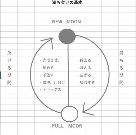 月の満ち欠けに合わせて予定を立てる
